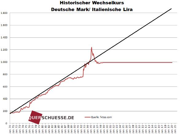 Wechselkurs Euro Deutsche Mark