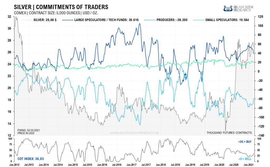 Gold – der Kaufzeitpunkt rückt näher