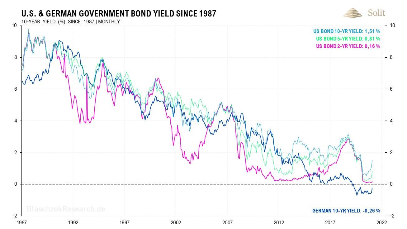 Seit Anfang der achtziger Jahre fielen die Zinsen, doch nun steht eine Trendwende bevor