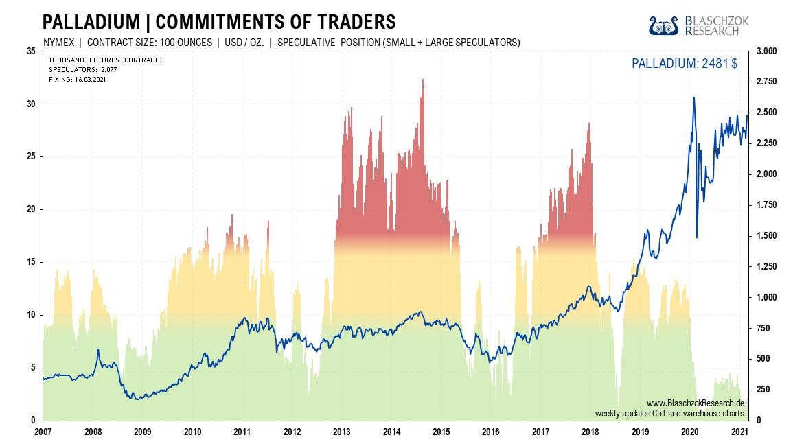 Die Terminmarktdaten sind seit langer Zeit im Kaufbereich und zeigen nun relative Stärke