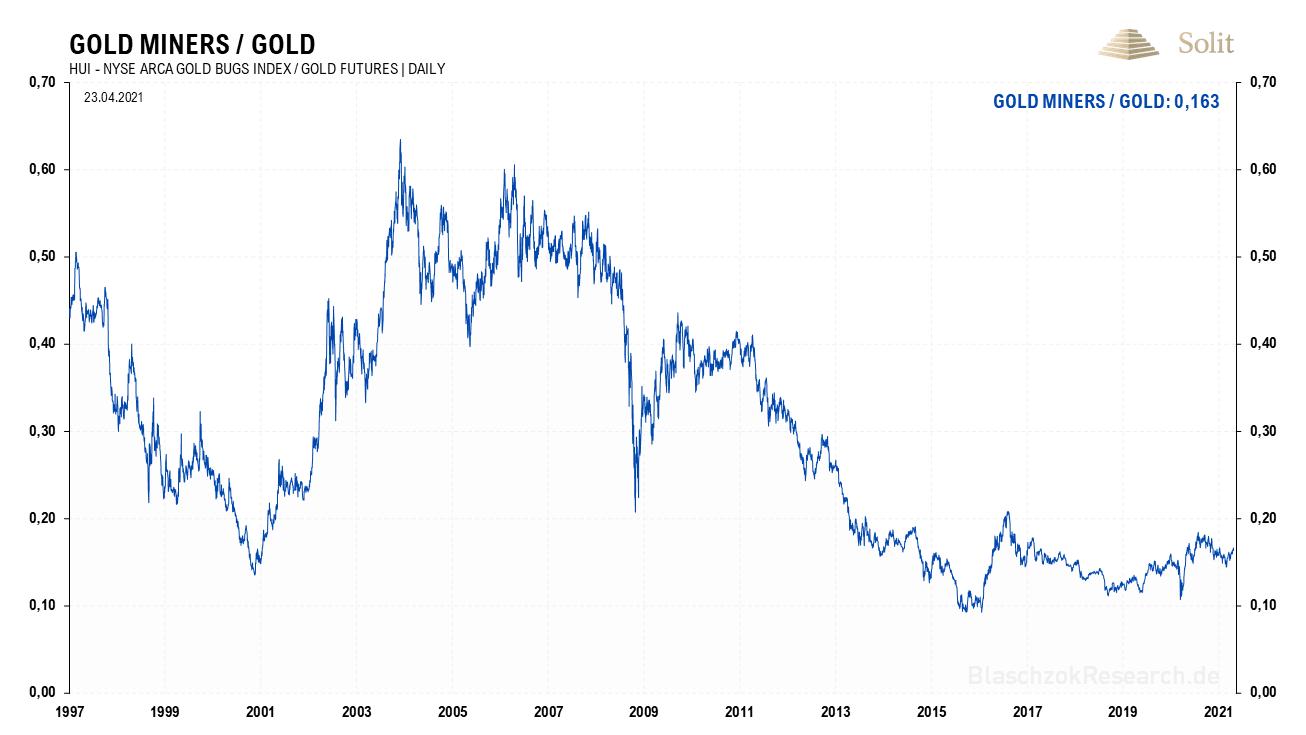 Im Verhältnis zum Goldpreis sind die Minenaktien aktuell historisch günstig