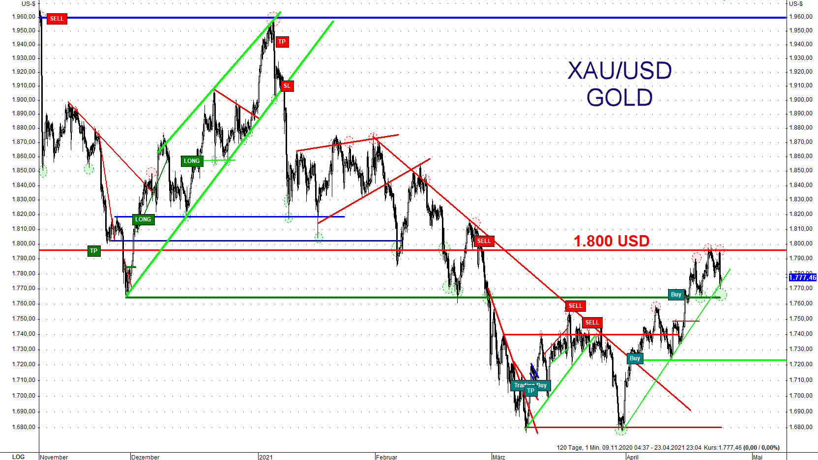 Der Abwärtstrend bei Gold in US-Dollar ist immer noch intakt
