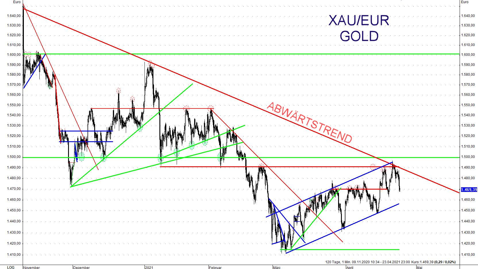 Auch der Abwärtstrend bei Gold in Euro ist immer noch intakt, doch könnte dieser bald brechen