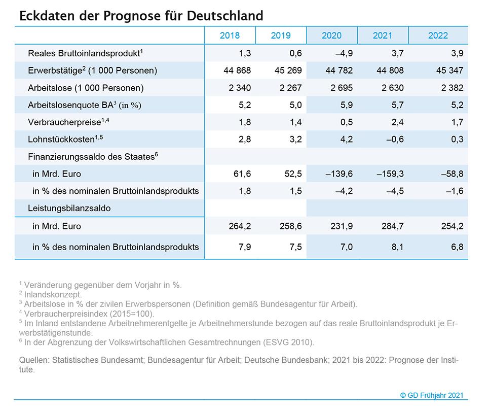 Eckdaten der Prognose für Deutschland