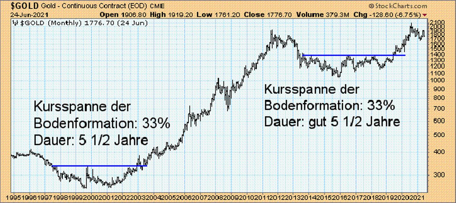 Goldpreis in $ pro Unze, Monatschart, 1995 bis 2021