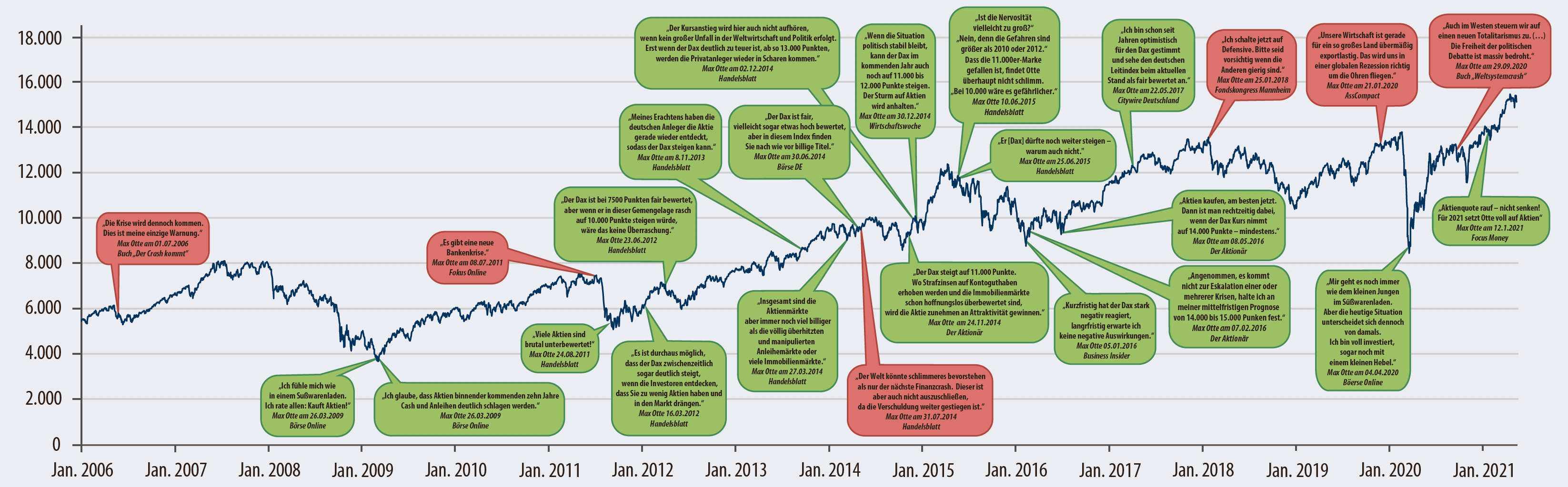 Maxi Otte Zitate DAX Chart