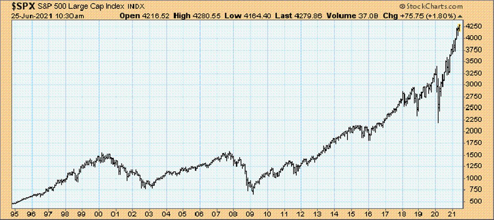 S&P 500, Monatschart, 1995 bis 2021